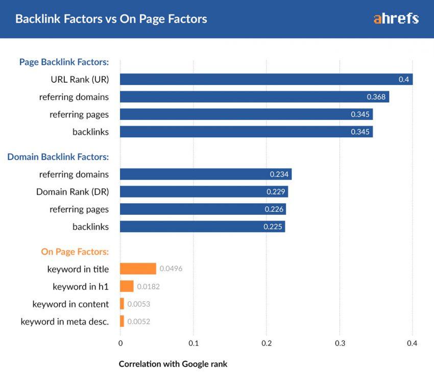 Backlink Factors vs On-page Factors