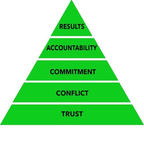 Patrick Lencioni Pyramid Build Trust First